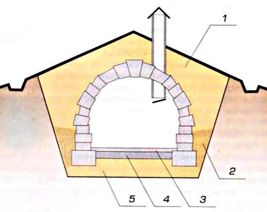 Как выложить погреб из кирпича