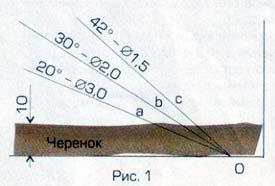 Рис.1. Углы среза черенков