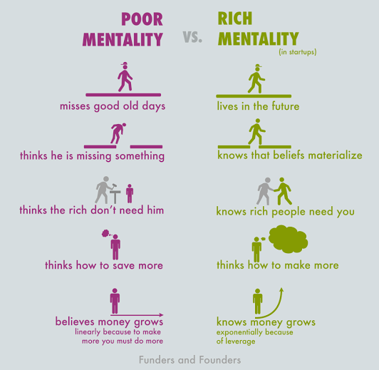 Инфографика Poor Mentality vs. Rich Mentality